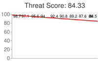 Spammer threat score: 84.33