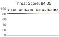 Spammer threat score: 84.35