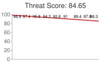 Spammer threat score: 84.65