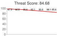 Spammer threat score: 84.68