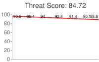 Spammer threat score: 84.72