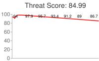 Spammer threat score: 84.99