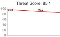 Spammer threat score: 85.1
