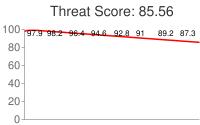 Spammer threat score: 85.56