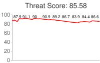 Spammer threat score: 85.58