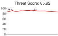 Spammer threat score: 85.92