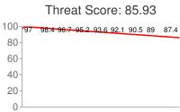 Spammer threat score: 85.93