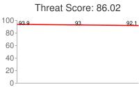Spammer threat score: 86.02
