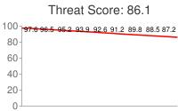 Spammer threat score: 86.1