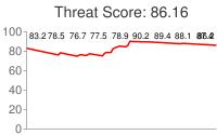 Spammer threat score: 86.16