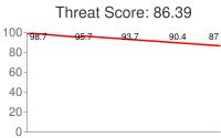 Spammer threat score: 86.39