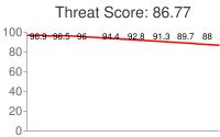 Spammer threat score: 86.77
