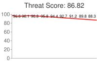 Spammer threat score: 86.82