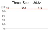 Spammer threat score: 86.84