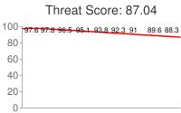 Spammer threat score: 87.04