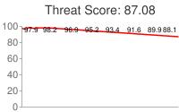 Spammer threat score: 87.08