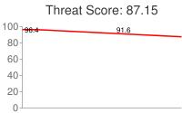 Spammer threat score: 87.15