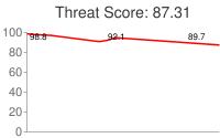 Spammer threat score: 87.31