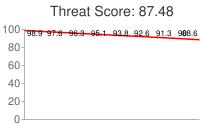 Spammer threat score: 87.48