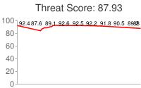 Spammer threat score: 87.93