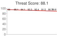 Spammer threat score: 88.1