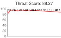 Spammer threat score: 88.27