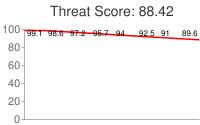 Spammer threat score: 88.42