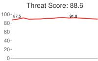 Spammer threat score: 88.6