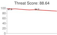 Spammer threat score: 88.64