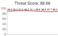 Spammer threat score: 88.66