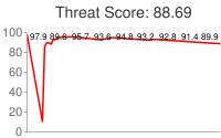 Spammer threat score: 88.69