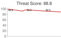 Spammer threat score: 88.8
