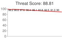 Spammer threat score: 88.81