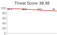 Spammer threat score: 88.98