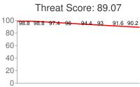 Spammer threat score: 89.07