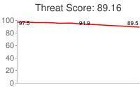Spammer threat score: 89.16