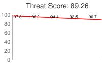 Spammer threat score: 89.26