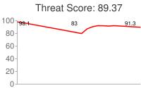Spammer threat score: 89.37