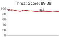 Spammer threat score: 89.39