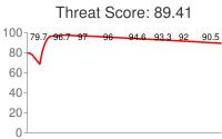 Spammer threat score: 89.41
