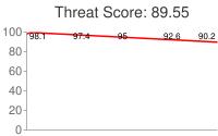 Spammer threat score: 89.55