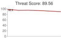 Spammer threat score: 89.56