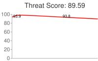 Spammer threat score: 89.59