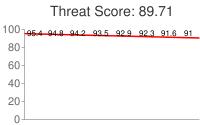 Spammer threat score: 89.71