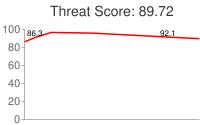 Spammer threat score: 89.72