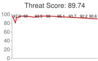 Spammer threat score: 89.74