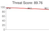 Spammer threat score: 89.76