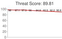 Spammer threat score: 89.81