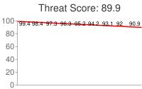 Spammer threat score: 89.9