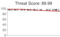 Spammer threat score: 89.99